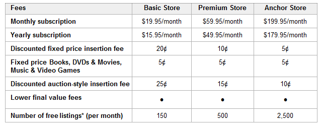 Ebay Store Subscription Chart